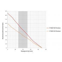 Wykres wydajności pompy głębinowej 3 SKM 100 Premium 230V Omnigena 15m z puszką