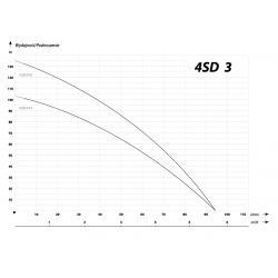 Wykres wydajności pompy głębinowej 4 SDm 3-14 IBO 230V