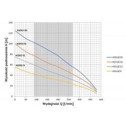 Wykres wydajności pompy głębinowej 4 SD 10-12 Omnigena 400V z 20m kablem