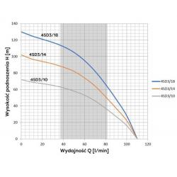 Wykres wydajności pompy głębinowej 4 SD 3-18 400V Omnigena z 20m kablem