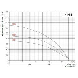 Wykres wydajności pompy głębinowej 4H6-12D Omnigena 400V Sumoto