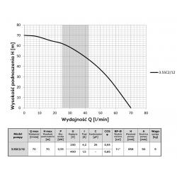 Wykres wydajności i parametry pompy głębinowej 3,5 SC 2/12 230V Omnigena