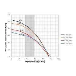 Wykres wydajności pompy głębinowej 3,5 SC 3/16 230V Omnigena
