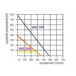 Wykres wydajności pompy hydroforowej WZ 750 230V Omnigena