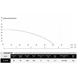 Wykres wydajności pompy hydroforowej AJ 50/60 z osprzętem 230V IBO
