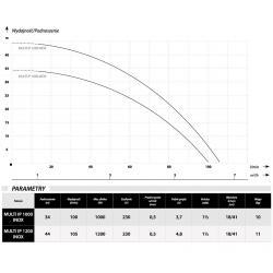 Wykres wydajności i parametry pompy zatapialnej Multi IP 1000 inox 230V IBO