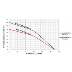 Wykres wydajności pompy zatapialnej Multi XP 1000 Premium 230V Omnigena